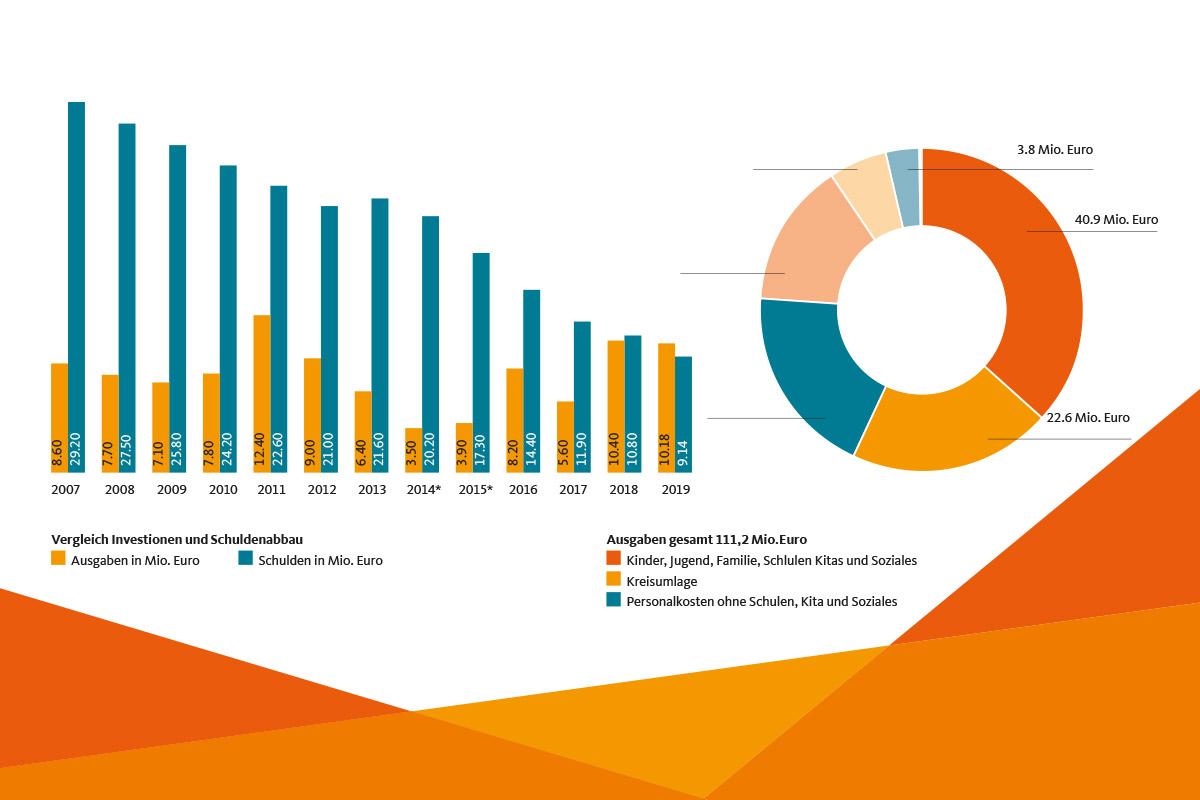 Quelle: Stadt Erkelenz; * Die in 2014/2015 geringeren Investitionen resultieren aus einer zeitweiligen Nichtbesetzung von Ingenieurstellen im Tief- und Hochbauamt | Stadt Erkelenz; Haushalt Plan 2020 | Fotos: Lamechky+